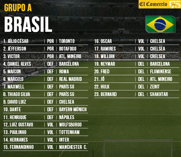 Brasil 2014: mira todas las listas de convocados al Mundial   El ...