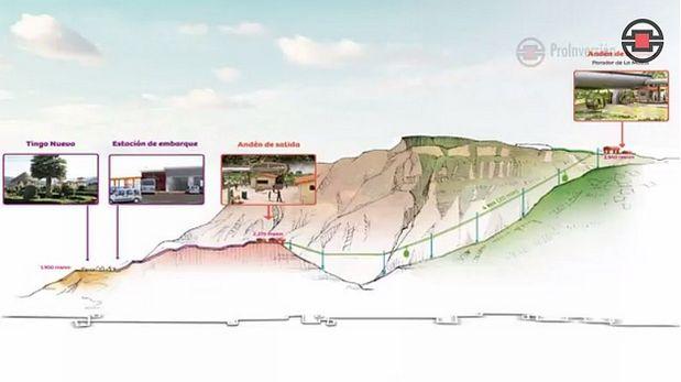[Foto] Primer teleférico del Perú: así se viajará hacia Kuélap